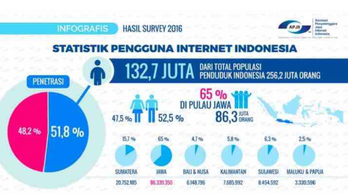 Data Pengguna Internet di Indonesia 2016