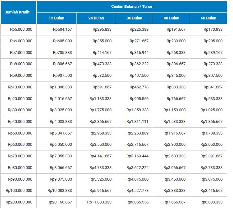 tabel KTA Mandiri Payroll