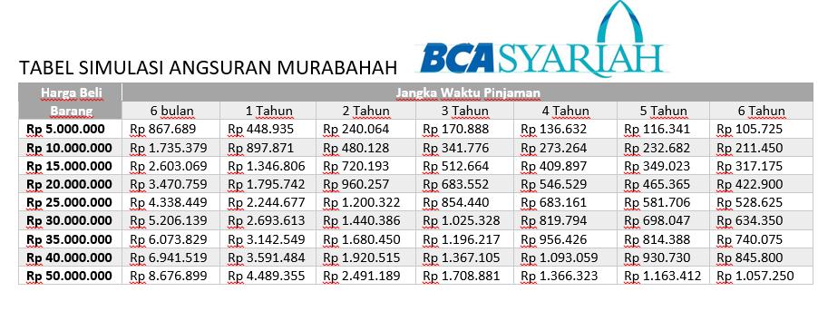 tabel simulasi pinjaman bca syariah