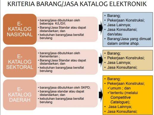 Katalog Elektronik