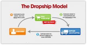 Cara-Membuat-Toko-Online-Memahami-Dropshipping
