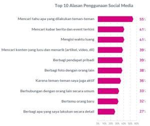 top-10-alasan-pengguna-social-media