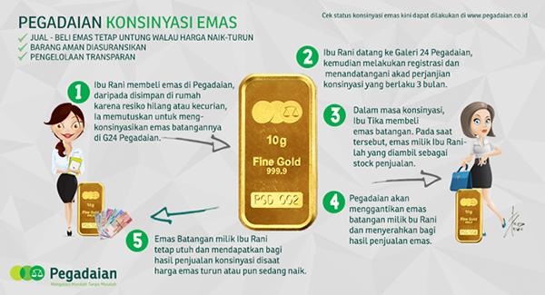 emas pegadaian