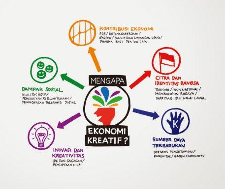 Ekonomi Kreatif
