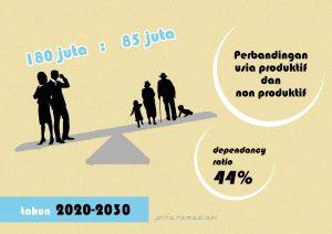 Peluang Bonus Demografi