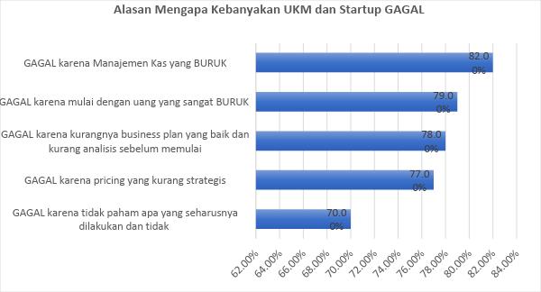 5 Alasan Utama Mengapa Bisnis UKM dan Startup Bisa Gulung Tikar.